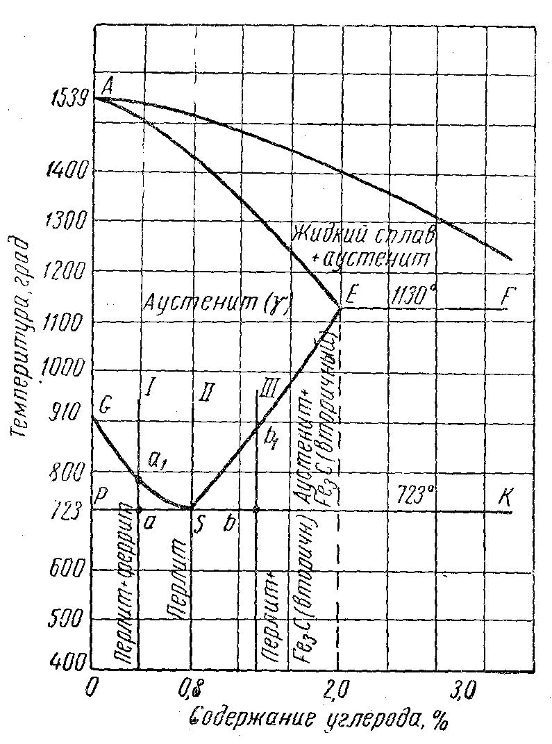 точка диаграмма а3 углерод железо