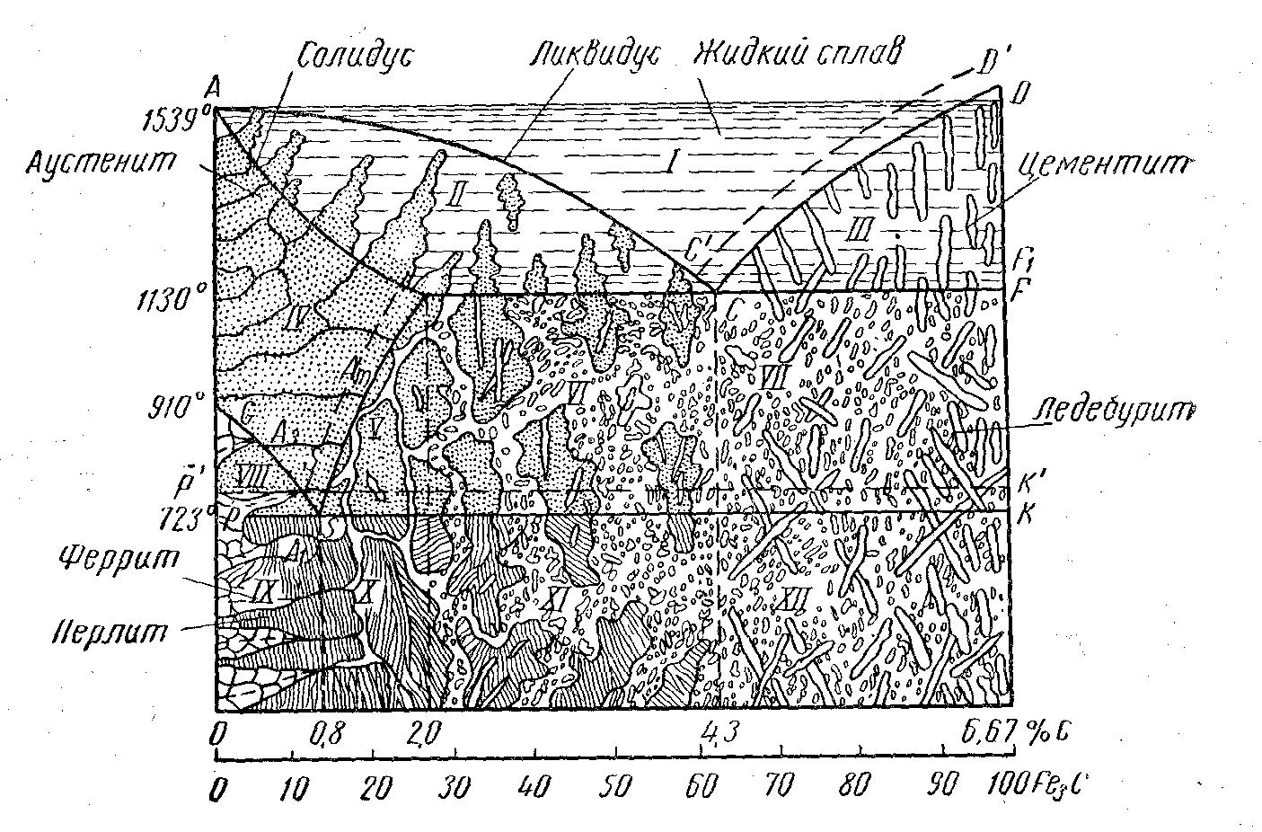 Диаграмму Состояния Железо Углерод