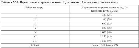 Таблица 2.5.1. Нормативное ветровое давление W0 на высоте 10 м над поверхностью земли