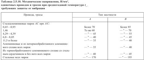 Механические напряжения, Н/мм2, одиночных проводов и тросов при среднегодовой температуре tсг, требующих защиты от вибрации