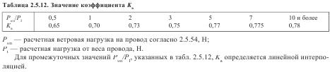 Значение коэффициента Kв