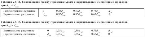 Соотношения между горизонтальным и вертикальным смещениями проводов при dгор < dверт