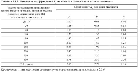 Изменение коэффициента Kw по высоте в зависимости от типа местности
