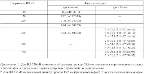 Минимальный диаметр проводов ВЛ по условиям короны и радиопомех, мм