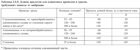Длины пролетов для одиночных проводов и тросов, требующих защиты от вибрации